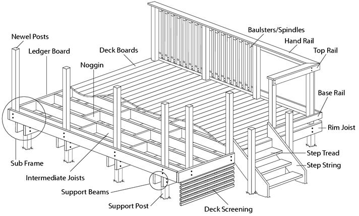 Annotated Image of Decking Glossary Terms
